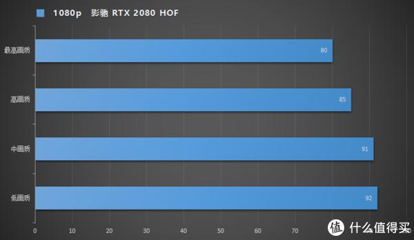 RTX 2080名人堂装机,3DM光追特效跑分实测