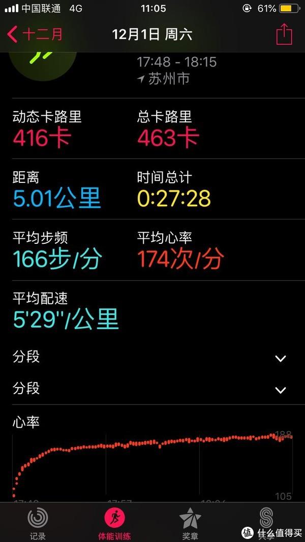 跑步心率是呈慢慢上升趋势,这次最高188