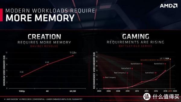 默频1450MHz、300W TDP:AMD 公布 Radeon VII 显卡 详细规格