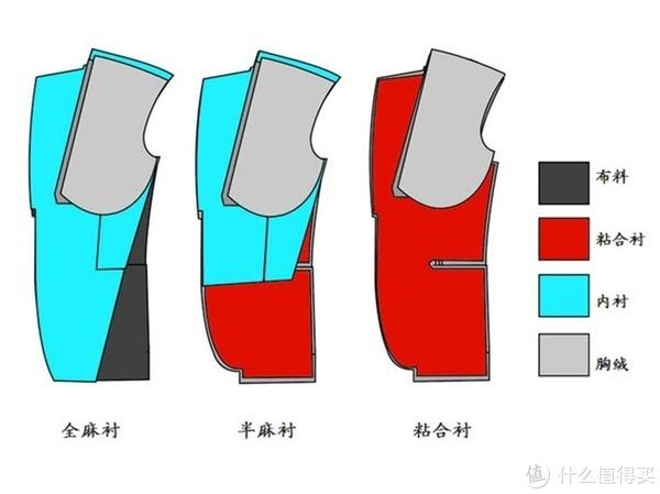 买高级西装先看面料?其实它的制作工艺才是最硬性的指标!