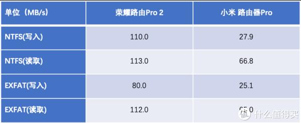 600元内无敌手,荣耀路由Pro2对比小米路由器Pro