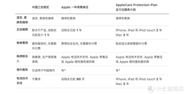 AppleCare对比
