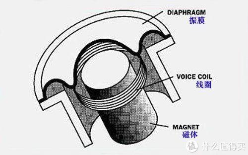 耳机的分类和参数区别
