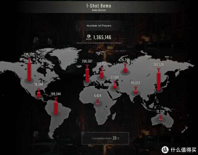 重返游戏:《生化危机2》DEMO已有136万人挑战 通过率28%