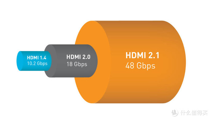 8K电视必备!关于HDMI 2.1你需要知道的真相