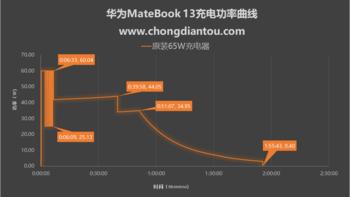 华为Matebook 13 笔记本使用总结(功率|充电|效果)