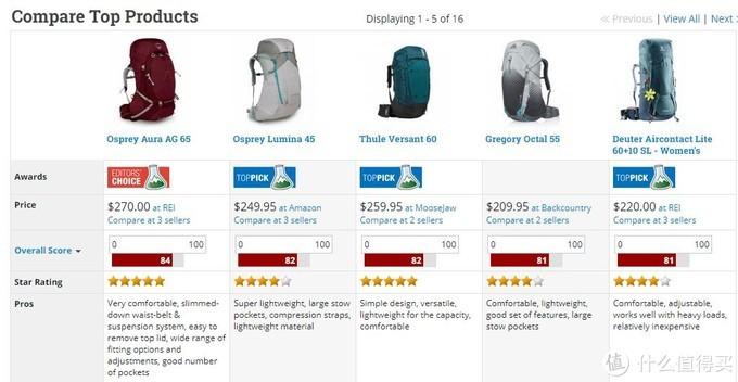 解读美国户外装备排行榜,那些户外高富帅都推荐了那些包
