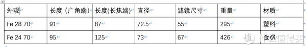 索尼A7M3两只入门狗头间的对比测评,蔡司FE24-70 VS 索尼FE28-70
