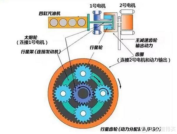 行星齿轮横置结构图