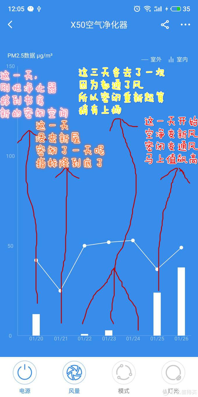 最后按照APP给出的数据,结合我去新屋的实际情况,352净化器出风口的PM2.5值与通风情况十分吻合