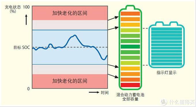 THS混动电池管理原理