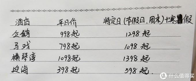 四家酒店价格对比