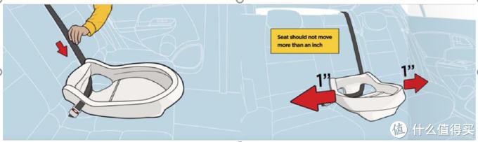 安全座椅选购建议,猫头鹰于CYBEX使用感受