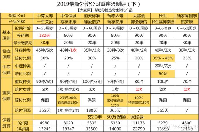 2019外资公司重疾险最新对比测评(下)