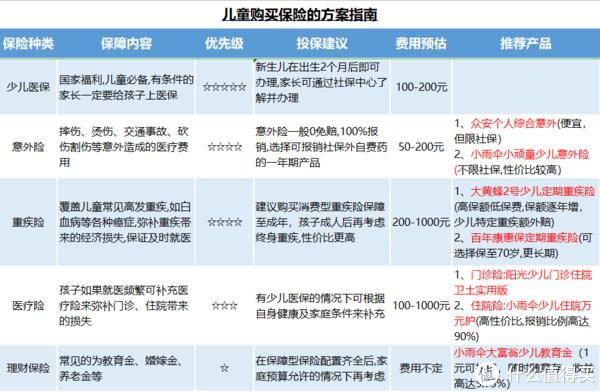 2019少儿保障方案:千元搞定孩子全部保障,不要再花冤枉钱了