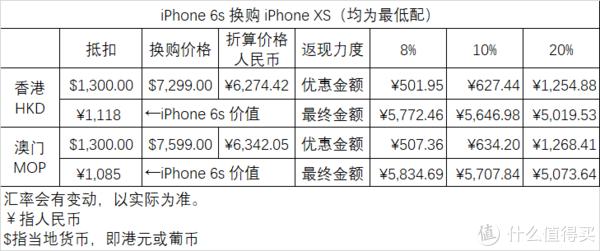 Apple GiveBack 回馈计划限时优惠换购新iPhone值吗?