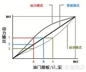 三种行驶模式下的油门踏板曲线