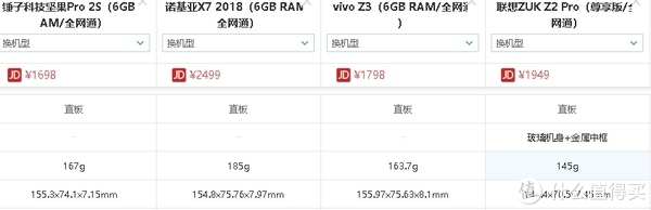 爷爷820的145g最轻,尺寸最小,当然,屏幕也最小