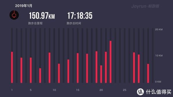 1月,抓住空气转好,且跑且珍惜,跑了150