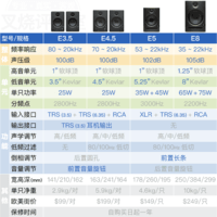 普瑞声纳 Eris E5 有源双功放 监听音箱购买理由(价格|功能)