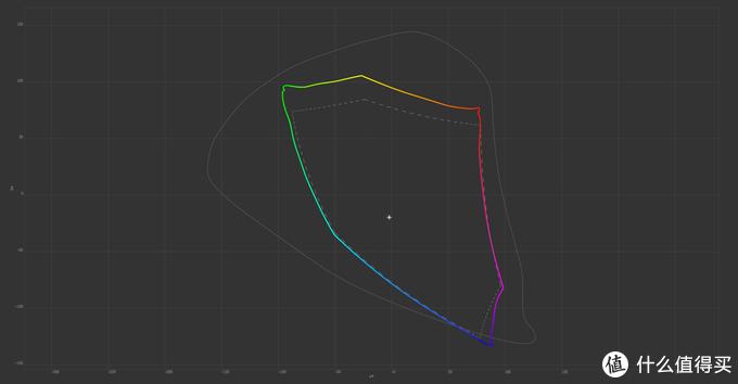 LG-27ud68的色域曲线
