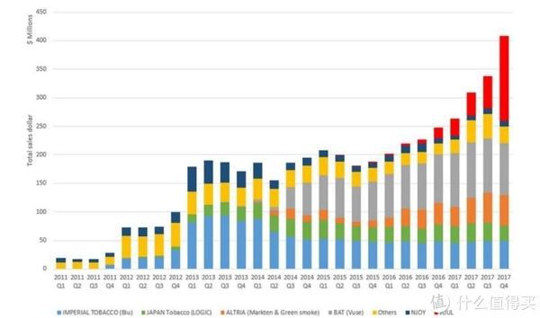 美国电子烟销售数据
