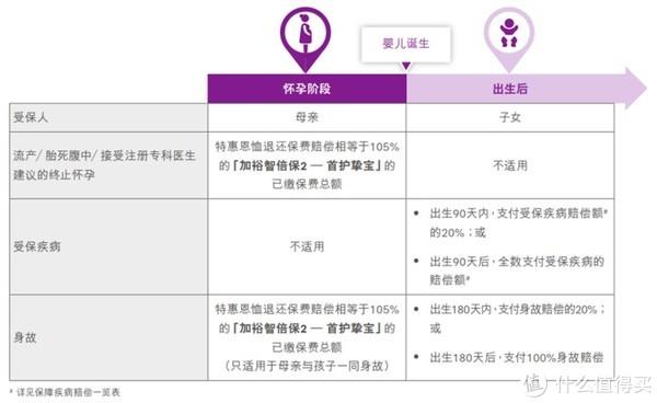 香港友邦最新重疾险「加裕智倍保2」