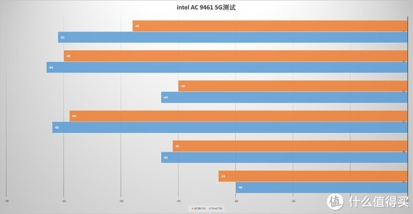 不服来战的结果,意料之中!华硕RT-AC86 PK 荣耀 Pro 2