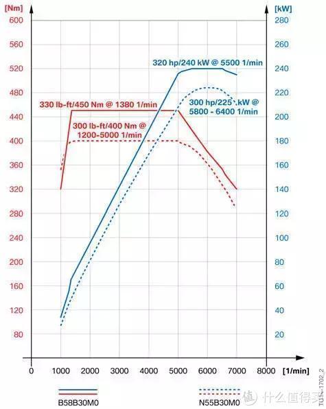 详解宝马全新B58直列六缸机:比N55进化了多少
