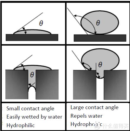 图3. 微孔防水原理示意图
