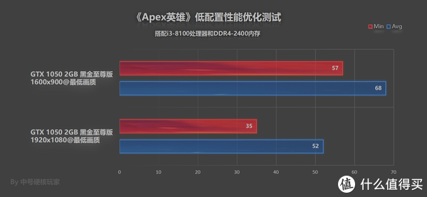 《Apex英雄》—7天玩家破2500万,GTX 1066可入门