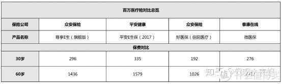 保呗测评:2018热门医疗险大盘点