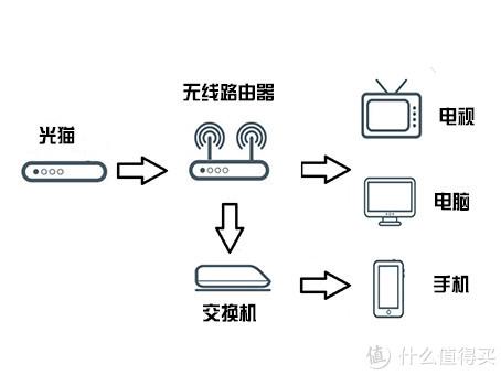 图2 合理规划
