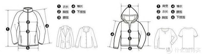 常见服装参数(一)