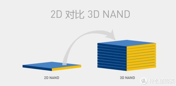 堆叠的层数越多闪存的容量越大,所需要的技术难度也随之更大