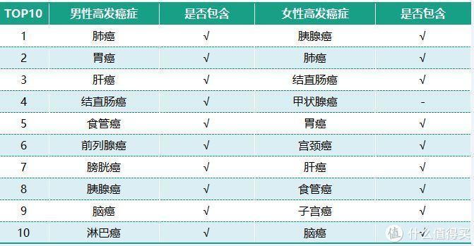 数据来源:中国国家癌症中心统计数据