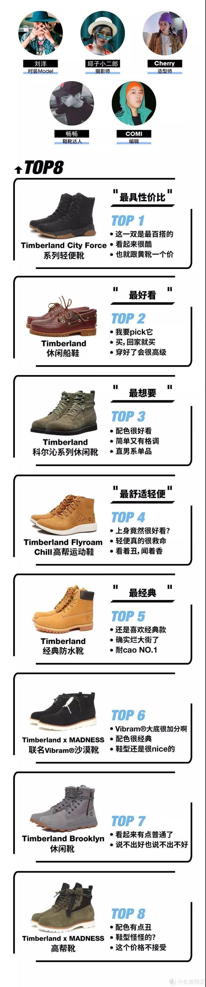 测评 | 大黄靴成灾?Timberland还有这些超强鞋靴!