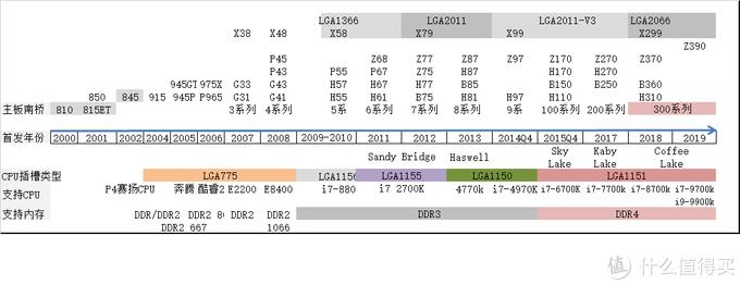 ▲图2    Intel 主板芯片发展历史(更新至2019.2.1)