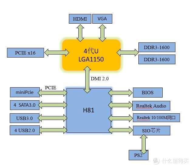 ▲图3    铭瑄MS-H81IL (8系)主板架构图