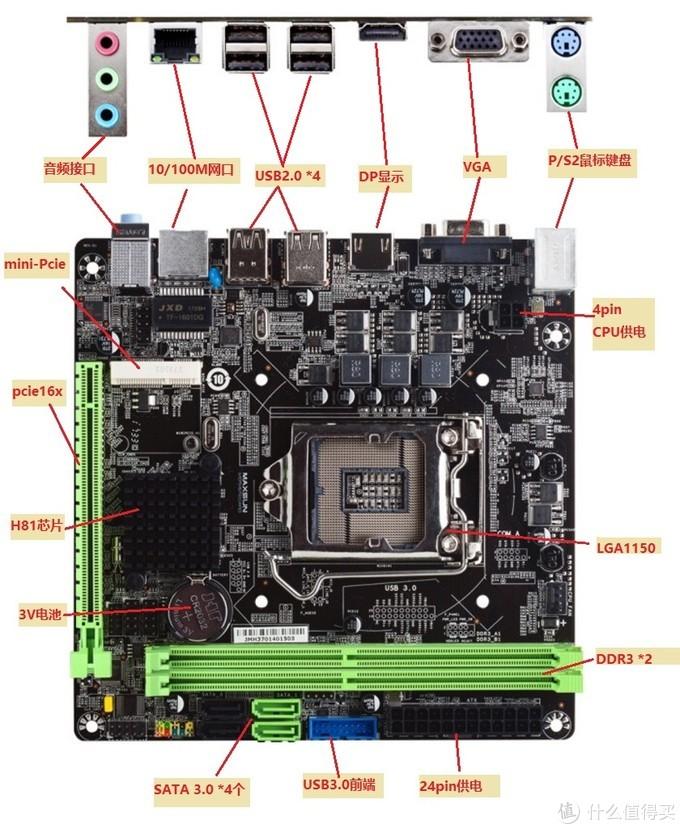 ▲图5     铭瑄MS-H81IL实物图对照架构图