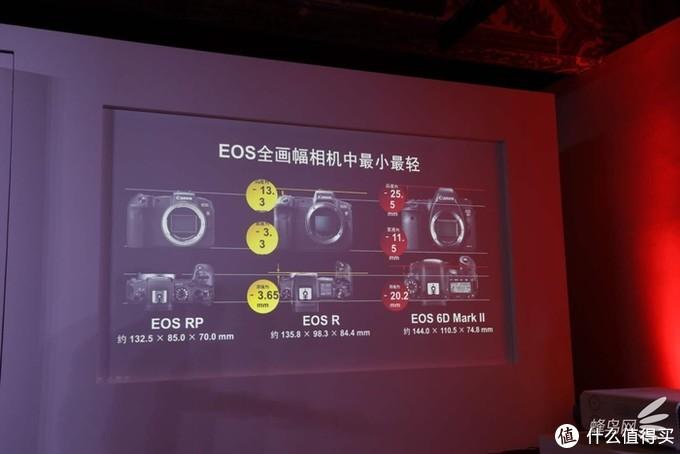 EOS全画幅相机中最小最轻