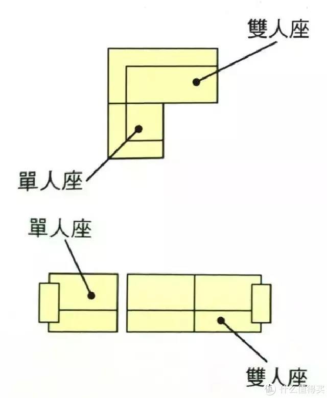 家装小知识:选购沙发的要素