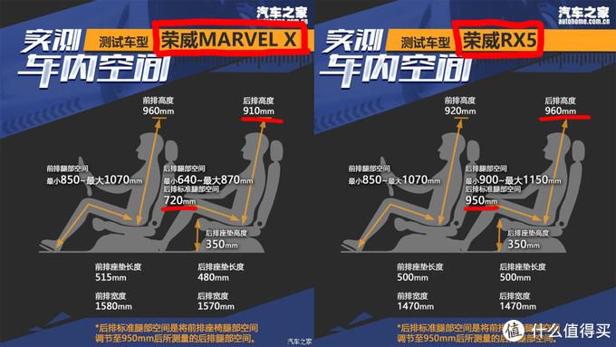 试荣威Marvel X:花了两倍价钱,一些方面还不如RX5?