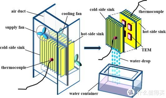 """图源:Google搜索""""Thermo-Electric Dehumidifier"""