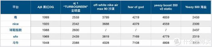 我花了1w买了5双AJ11,告诉你「毒」和「nice」到底谁买鞋更好用!