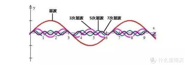 正弦波-谐波失真