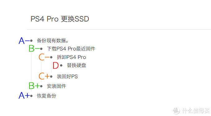 300多块钱,让PS4质变。PS4 Pro升级SSD硬盘教程