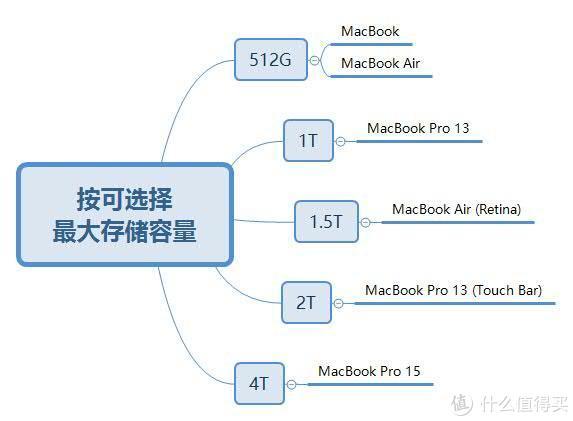 自己花钱买办公电脑(上),从10个维度帮你挑选在售MacBook