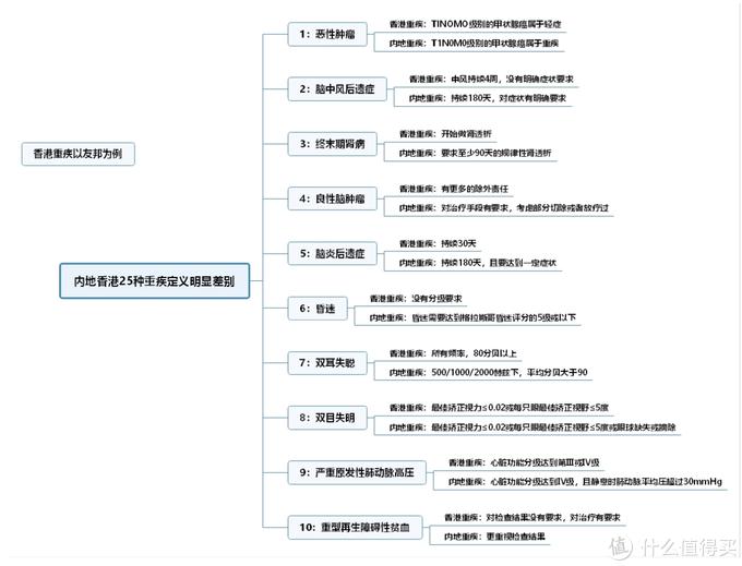 香港重疾险or内地重疾险?傻傻分不清