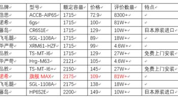 诺希 MAX 苹果手机电池选购理由(品牌|型号)